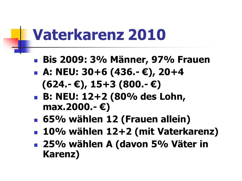 Vaterkarenz 2010 Bis 2009: 3% Männer, 97% Frauen A: NEU: 30+6 (436.- ), 20+4 (624.- ), 15+3 (800.- ) B: NEU: 12+2 (80% des Lohn, max.2000.- ) 65% wählen 12 (Frauen allein) 10% wählen 12+2 (mit Vaterkarenz) 25% wählen A (davon 5% Väter in Karenz)