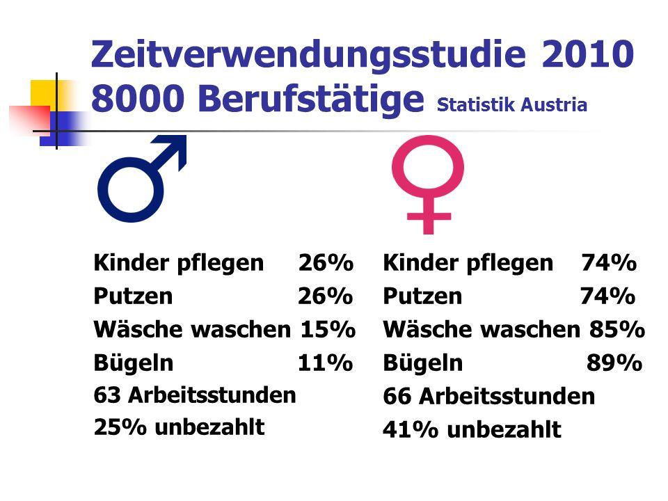 Zeitverwendungsstudie 2010 8000 Berufstätige Statistik Austria Kinder pflegen 26% Putzen 26% Wäsche waschen 15% Bügeln 11% 63 Arbeitsstunden 25% unbezahlt Kinder pflegen 74% Putzen 74% Wäsche waschen 85% Bügeln 89% 66 Arbeitsstunden 41% unbezahlt
