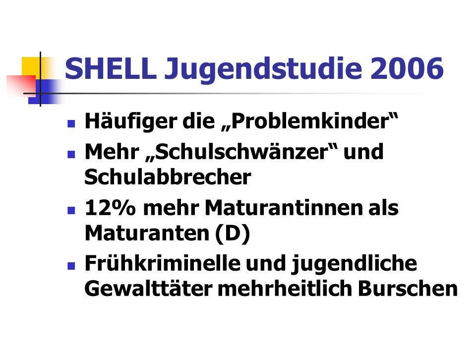 SHELL Jugendstudie 2006 Häufiger die Problemkinder Mehr Schulschwänzer und Schulabbrecher 12% mehr Maturantinnen als Maturanten (D) Frühkriminelle und