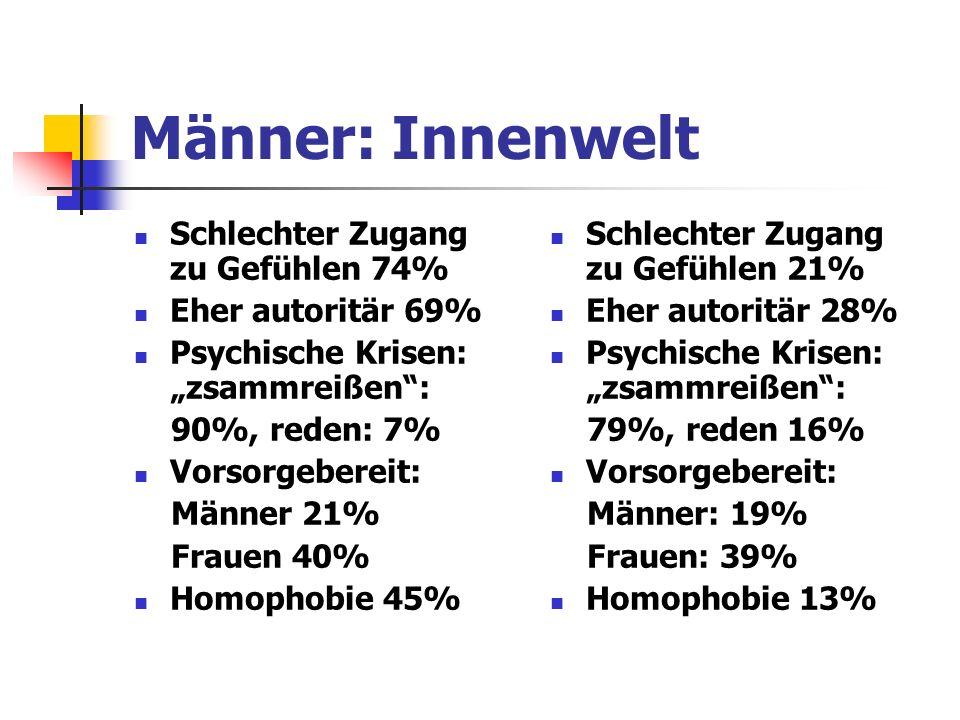 Männer: Innenwelt Schlechter Zugang zu Gefühlen 74% Eher autoritär 69% Psychische Krisen: zsammreißen: 90%, reden: 7% Vorsorgebereit: Männer 21% Frauen 40% Homophobie 45% Schlechter Zugang zu Gefühlen 21% Eher autoritär 28% Psychische Krisen: zsammreißen: 79%, reden 16% Vorsorgebereit: Männer: 19% Frauen: 39% Homophobie 13%