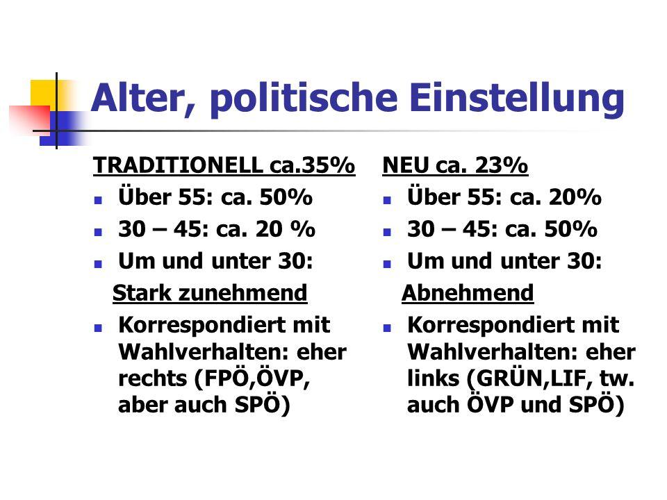 Alter, politische Einstellung TRADITIONELL ca.35% Über 55: ca. 50% 30 – 45: ca. 20 % Um und unter 30: Stark zunehmend Korrespondiert mit Wahlverhalten