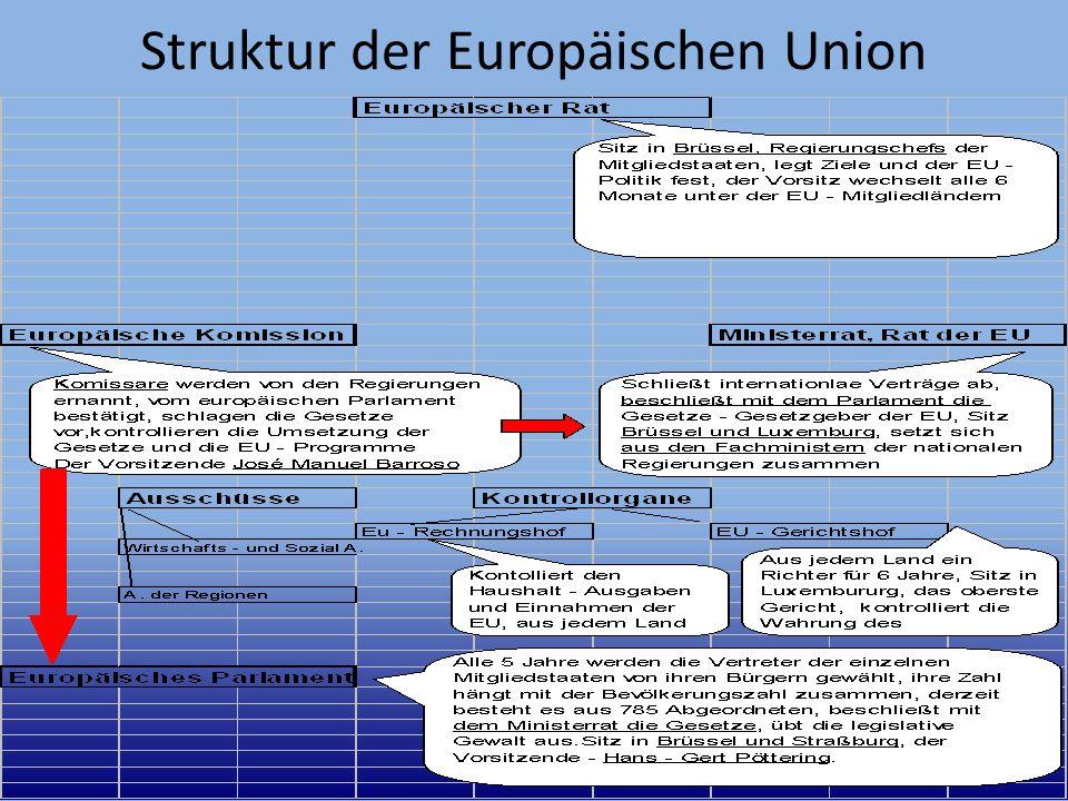 Mitgliedstaaten Heute besteht die EU aus 27 Mitgliedstaaten, in denen cca.