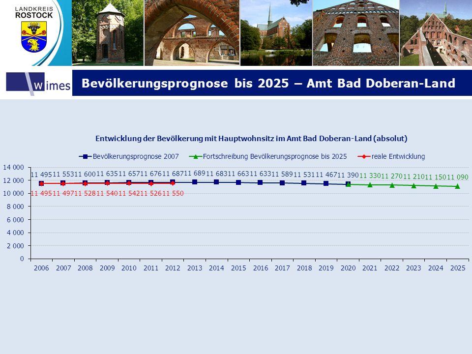 Bevölkerungsprognose bis 2025 – Amt Bad Doberan-Land Bevölkerungsprognose bis 2025 – Amt Bad Doberan-Land