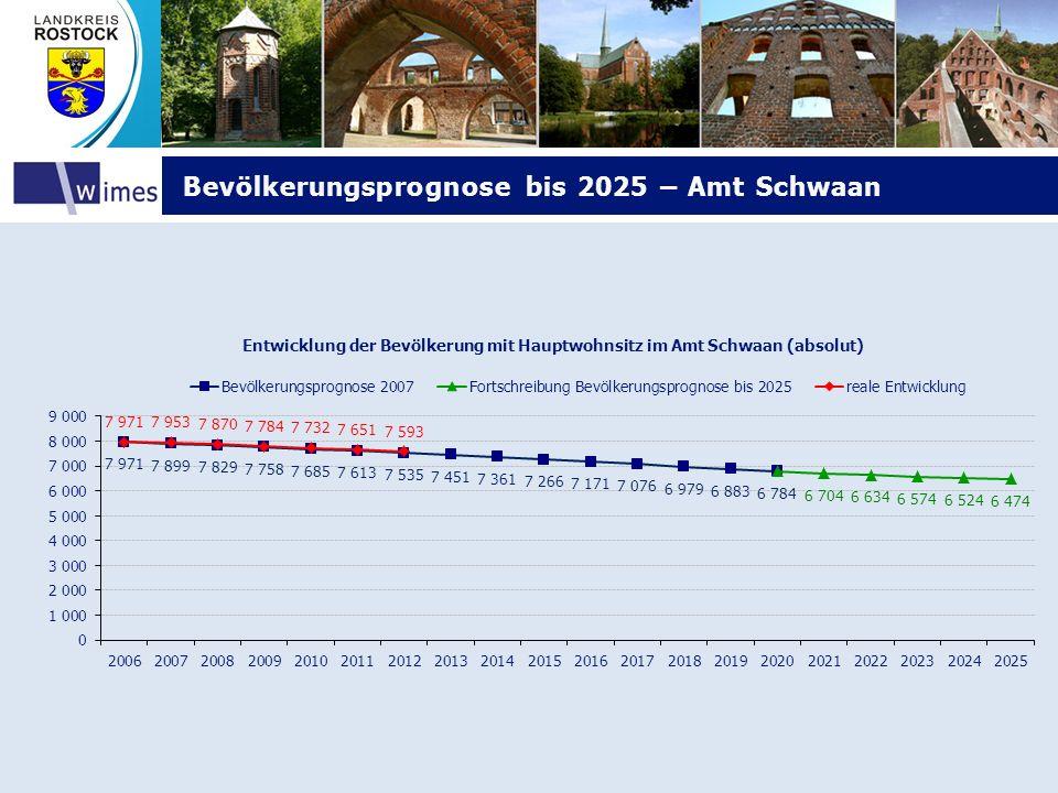 Bevölkerungsprognose bis 2025 – Amt Schwaan Bevölkerungsprognose bis 2025 – Amt Schwaan