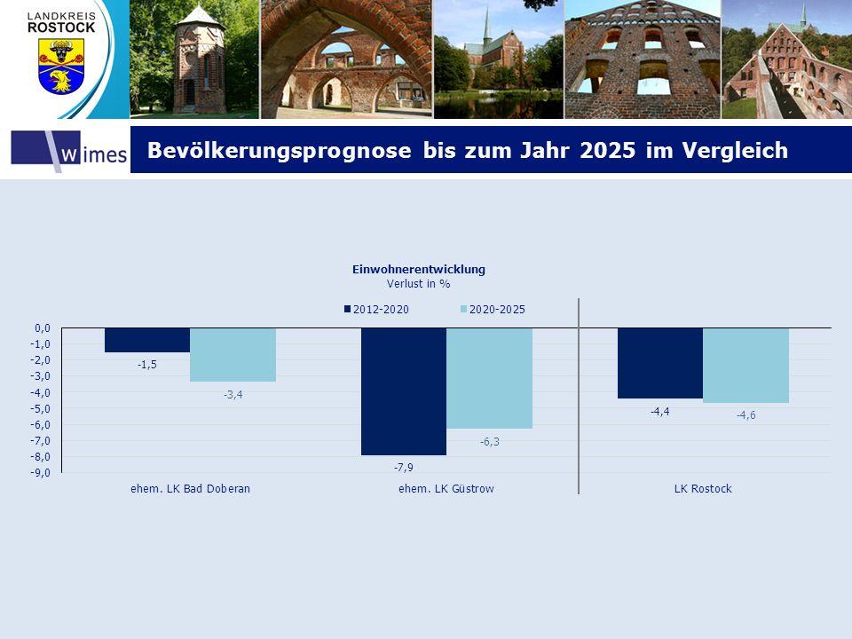 Bevölkerungsprognose bis zum Jahr 2025 im Vergleich Bevölkerungsprognose bis zum Jahr 2025 im Vergleich