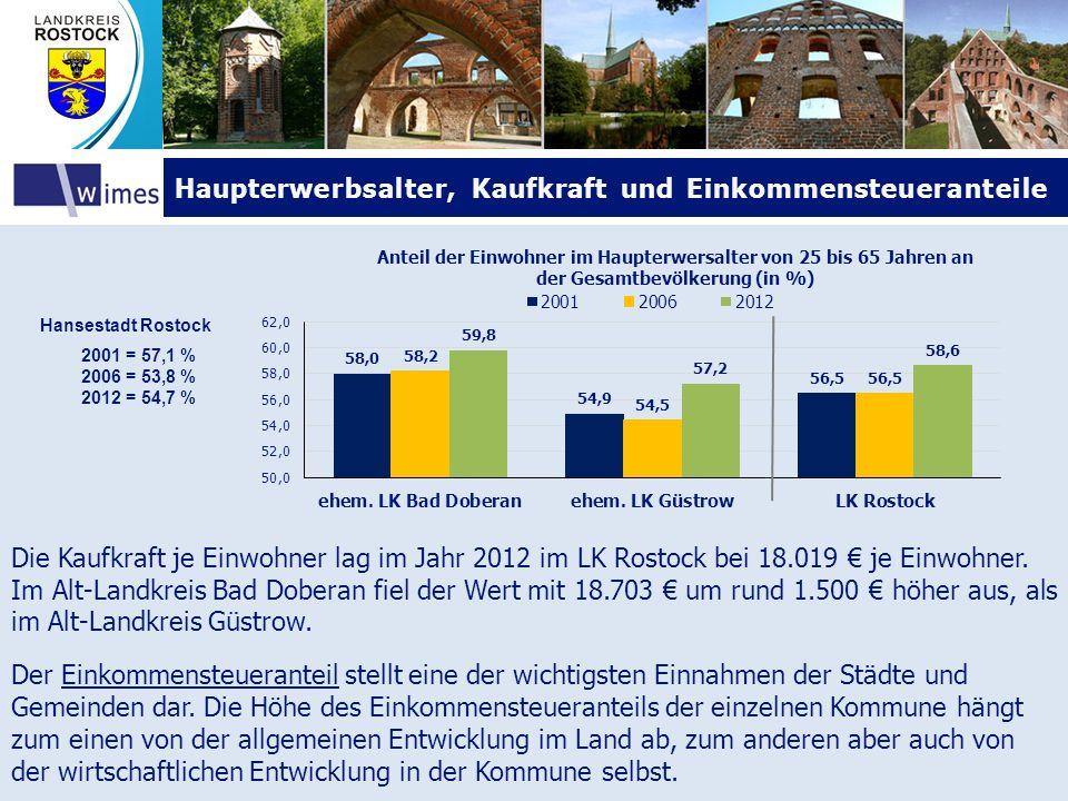 Haupterwerbsalter, Kaufkraft und EinkommensteueranteileHaupterwerbsalter, Kaufkraft und Einkommensteueranteile Hansestadt Rostock 2001 = 57,1 % 2006 =