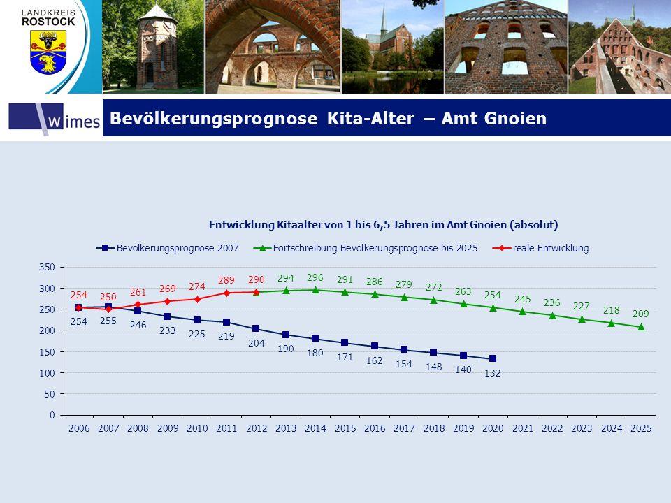Bevölkerungsprognose Kita-Alter – Amt GnoienBevölkerungsprognose Kita-Alter – Amt Gnoien