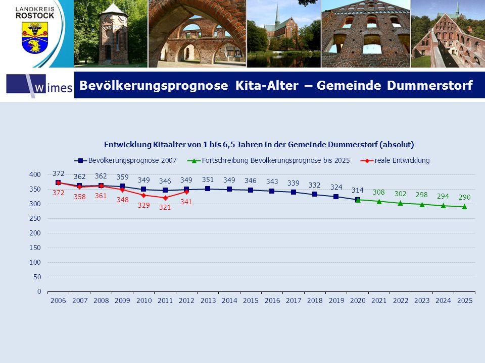 Bevölkerungsprognose Kita-Alter – Gemeinde DummerstorfBevölkerungsprognose Kita-Alter – Gemeinde Dummerstorf