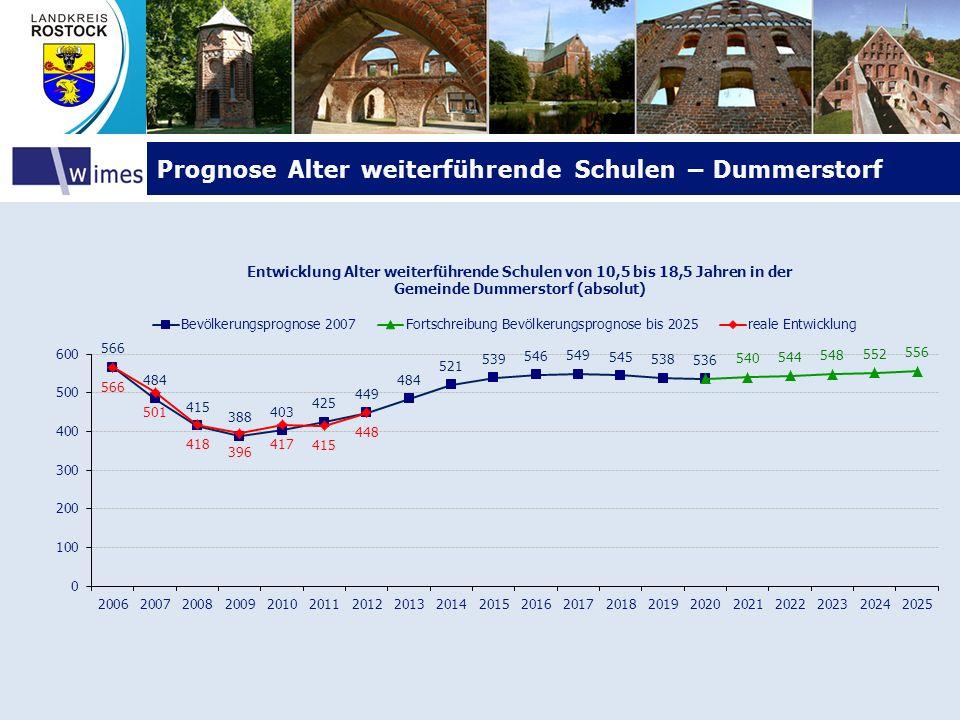 Prognose Alter weiterführende Schulen – DummerstorfPrognose Alter weiterführende Schulen – Dummerstorf