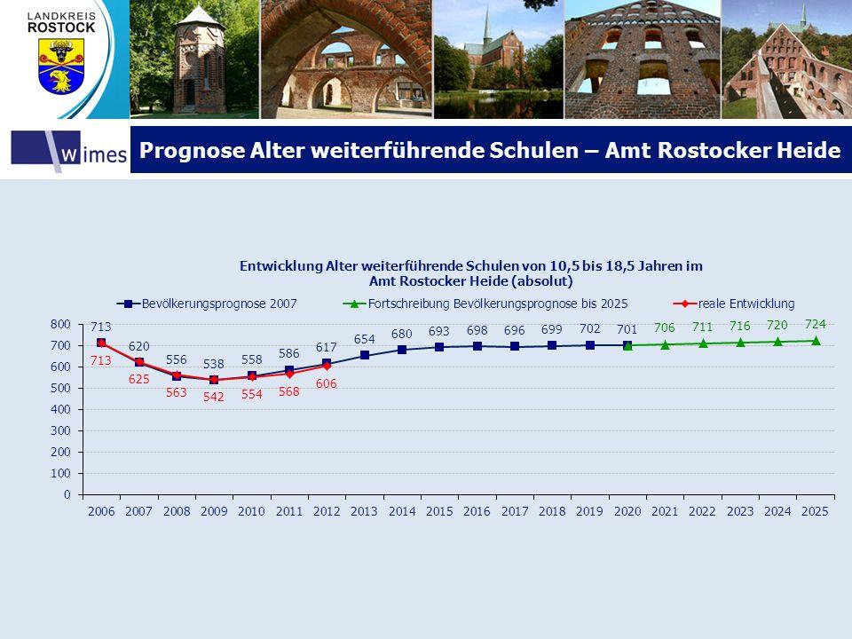 Prognose Alter weiterführende Schulen – Amt Rostocker HeidePrognose Alter weiterführende Schulen – Amt Rostocker Heide