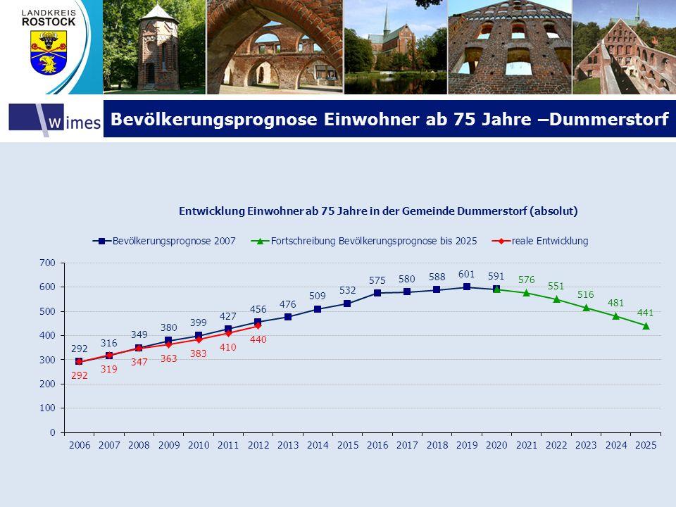 Bevölkerungsprognose Einwohner ab 75 Jahre –DummerstorfBevölkerungsprognose Einwohner ab 75 Jahre –Dummerstorf