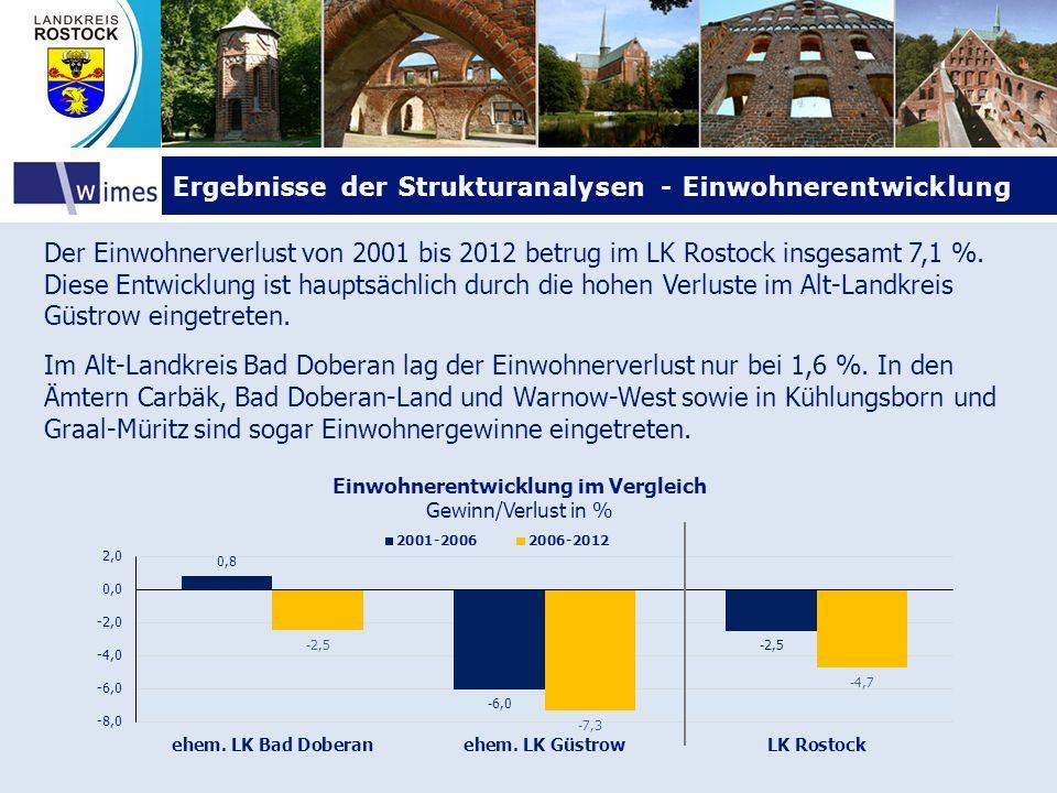 Ergebnisse der Strukturanalysen - EinwohnerentwicklungErgebnisse der Strukturanalysen - Einwohnerentwicklung Der Einwohnerverlust von 2001 bis 2012 be