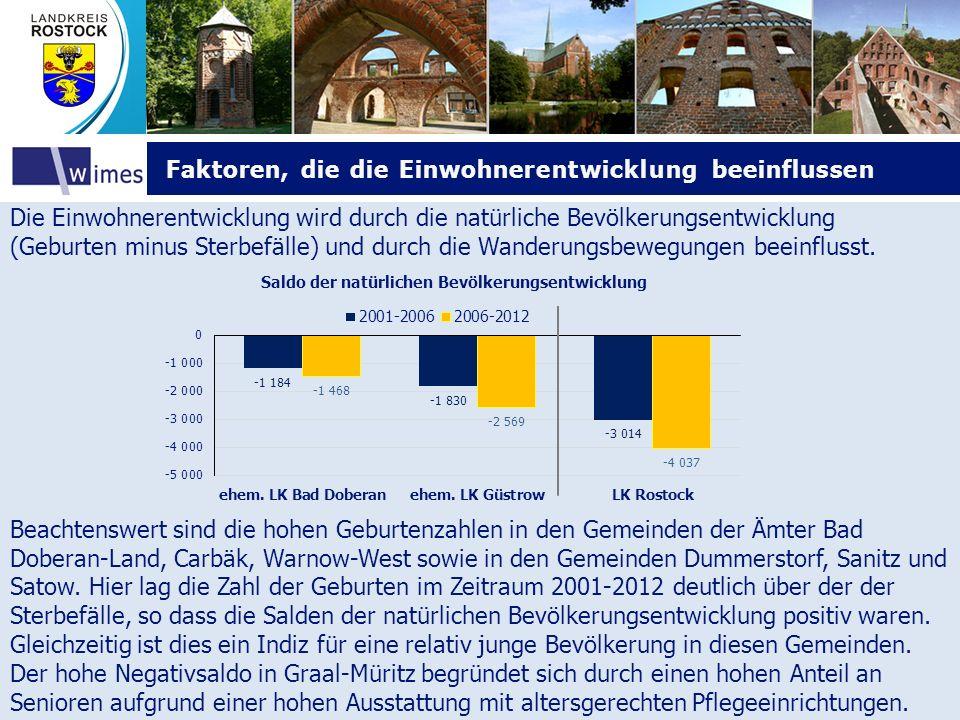 Faktoren, die die Einwohnerentwicklung beeinflussen Faktoren, die die Einwohnerentwicklung beeinflussen Die Einwohnerentwicklung wird durch die natürl