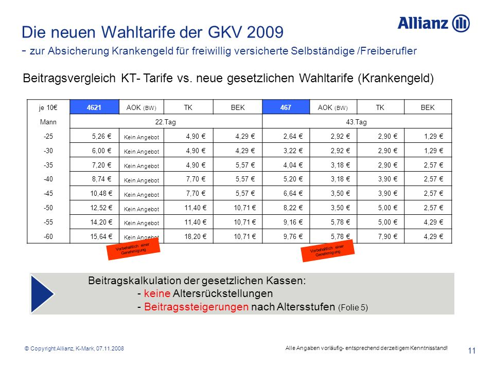 © Copyright Allianz, K-Mark, 07.11.2008 11 Beitragsvergleich KT- Tarife vs. neue gesetzlichen Wahltarife (Krankengeld) Die neuen Wahltarife der GKV 20