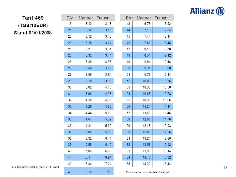 © Copyright Allianz, K-Mark, 07.11.2008 13 163,123,16 436,767,52 213,123,16 447,107,84 223,123,16 457,448,14 233,183,24 467,808,46 243,243,34 478,168,