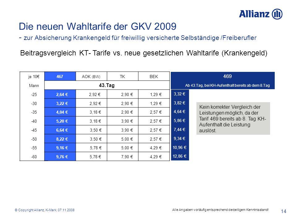 © Copyright Allianz, K-Mark, 07.11.2008 14 Beitragsvergleich KT- Tarife vs. neue gesetzlichen Wahltarife (Krankengeld) Die neuen Wahltarife der GKV 20