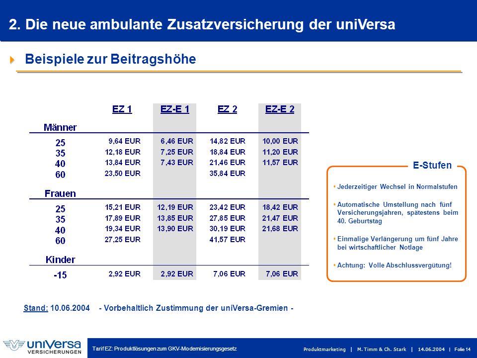 Tarif EZ: Produktlösungen zum GKV-Modernisierungsgesetz Produktmarketing | M. Timm & Ch. Stark | 14.06.2004 | Folie 14 Beispiele zur Beitragshöhe Stan
