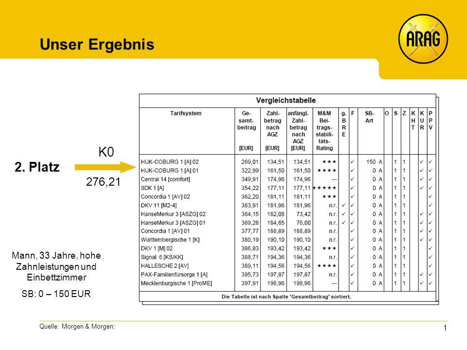 1 Quelle: Morgen & Morgen; Unser Ergebnis K0 276,21 Mann, 33 Jahre, hohe Zahnleistungen und Einbettzimmer SB: 0 – 150 EUR 2.