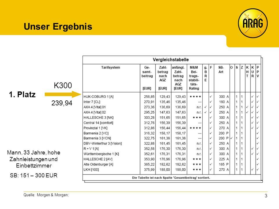 3 Quelle: Morgen & Morgen; Unser Ergebnis K300 239,94 Mann, 33 Jahre, hohe Zahnleistungen und Einbettzimmer SB: 151 – 300 EUR 1.