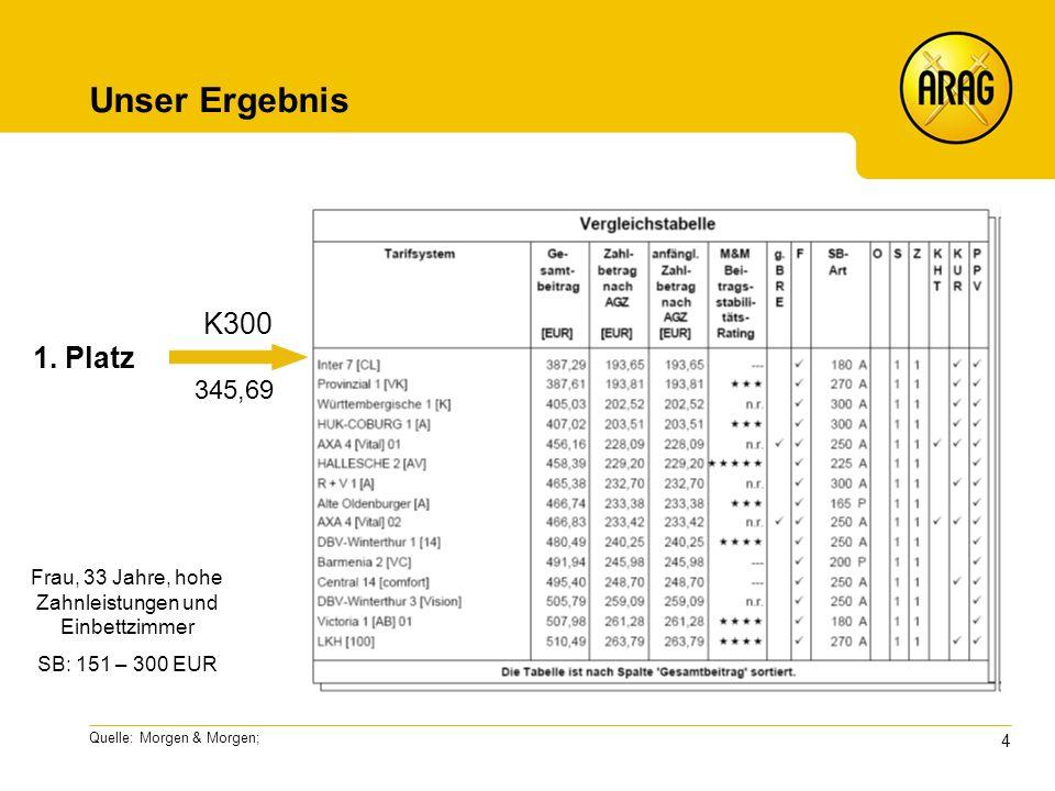 4 Quelle: Morgen & Morgen; Unser Ergebnis K300 345,69 Frau, 33 Jahre, hohe Zahnleistungen und Einbettzimmer SB: 151 – 300 EUR 1.