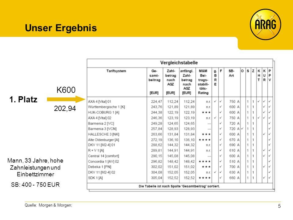 5 Quelle: Morgen & Morgen; Unser Ergebnis K600 202,94 Mann, 33 Jahre, hohe Zahnleistungen und Einbettzimmer SB: 400 - 750 EUR 1.