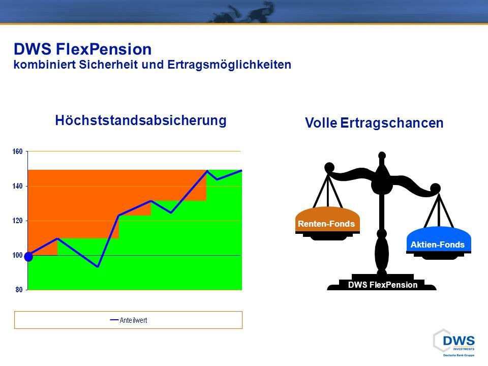 DWS FlexPension kombiniert Sicherheit und Ertragsmöglichkeiten Aktien-Fonds Renten-Fonds DWS FlexPension Volle Ertragschancen Höchststandsabsicherung
