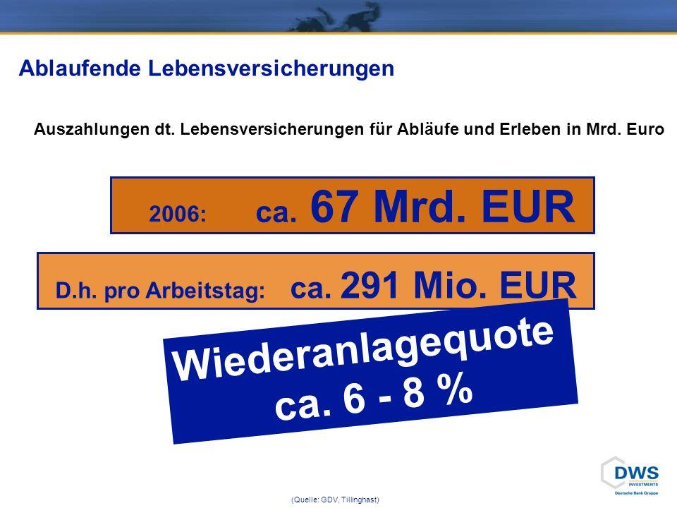 ca. 67 Mrd. EUR Ablaufende Lebensversicherungen Auszahlungen dt. Lebensversicherungen für Abläufe und Erleben in Mrd. Euro (Quelle: GDV, Tillinghast)
