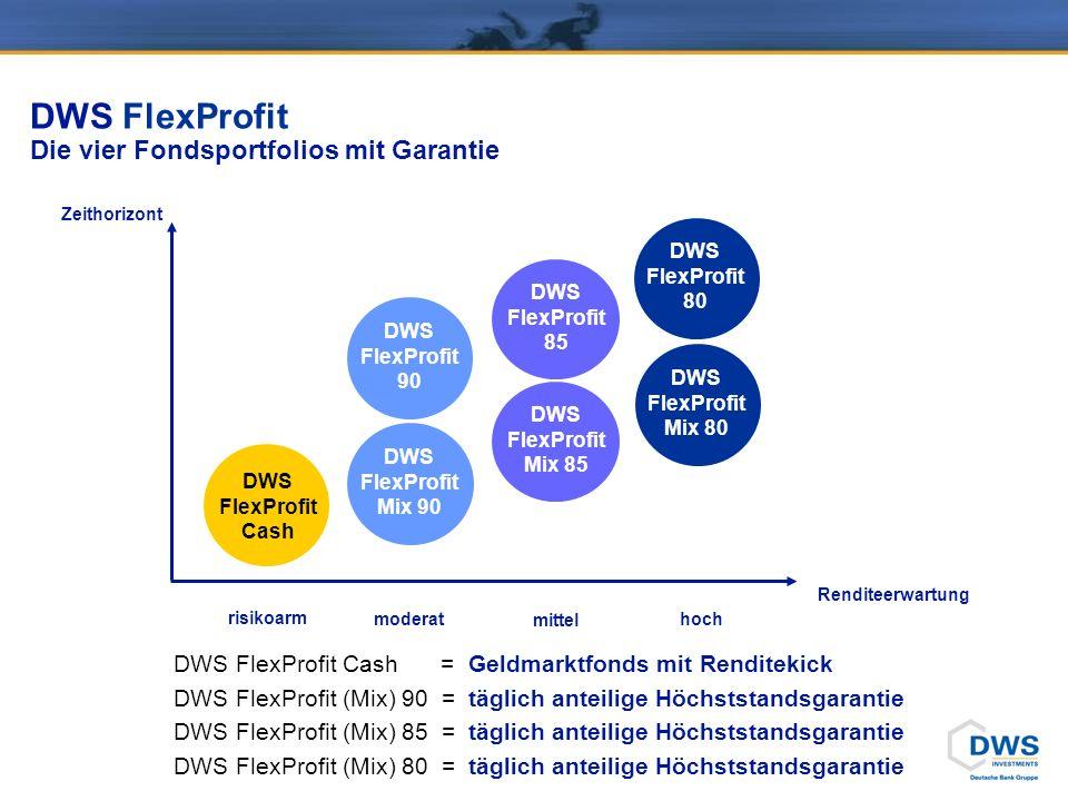 DWS FlexProfit Die vier Fondsportfolios mit Garantie Zeithorizont Renditeerwartung moderat mittel hoch risikoarm DWS FlexProfit Cash DWS FlexProfit Cash = Geldmarktfonds mit Renditekick DWS FlexProfit (Mix) 90 = täglich anteilige Höchststandsgarantie DWS FlexProfit (Mix) 85 = täglich anteilige Höchststandsgarantie DWS FlexProfit (Mix) 80 = täglich anteilige Höchststandsgarantie DWS FlexProfit Mix 90 DWS FlexProfit Mix 85 DWS FlexProfit Mix 80 DWS FlexProfit 80 DWS FlexProfit 85 DWS FlexProfit 90