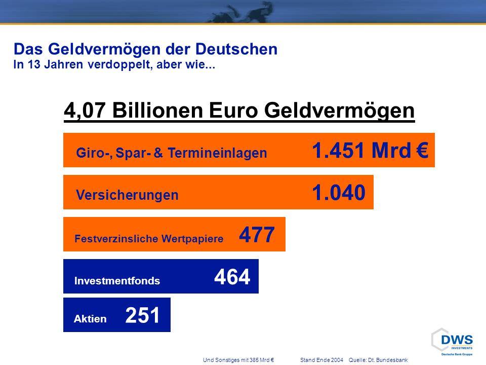 4,07 Billionen Euro Geldvermögen Giro-, Spar- & Termineinlagen 1.451 Mrd Versicherungen 1.040 Festverzinsliche Wertpapiere 477 Investmentfonds 464 Aktien 251 Und Sonstiges mit 385 Mrd Stand Ende 2004 Quelle: Dt.