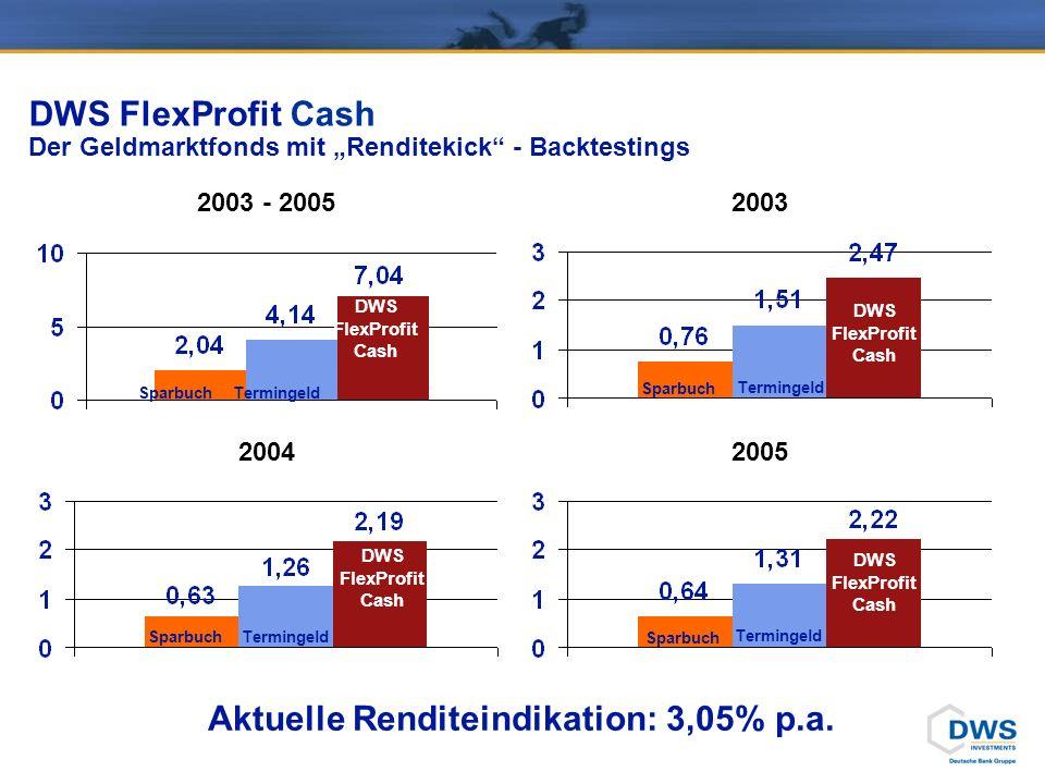 DWS FlexProfit Cash Der Geldmarktfonds mit Renditekick - Backtestings 2003 - 2005 2004 2003 2005 DWS FlexProfit Cash Sparbuch Termingeld Aktuelle Renditeindikation: 3,05% p.a.