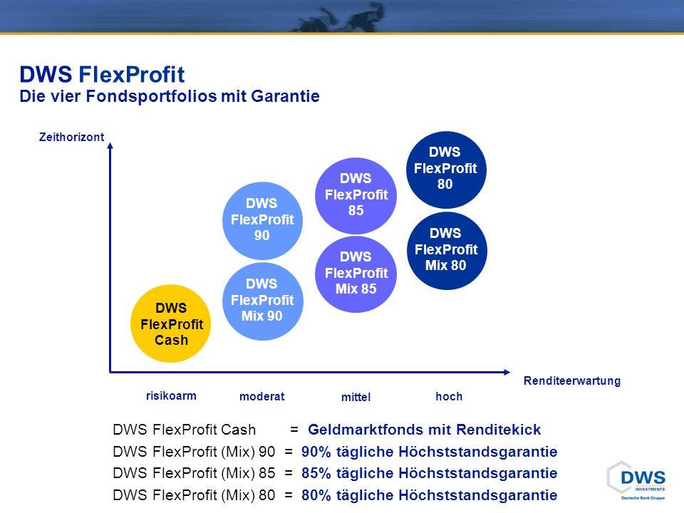 DWS FlexProfit Die vier Fondsportfolios mit Garantie Zeithorizont Renditeerwartung moderat mittel hoch risikoarm DWS FlexProfit Cash DWS FlexProfit Mix 90 DWS FlexProfit Mix 85 DWS FlexProfit 80 DWS FlexProfit Cash = Geldmarktfonds mit Renditekick DWS FlexProfit (Mix) 90 = 90% tägliche Höchststandsgarantie DWS FlexProfit (Mix) 85 = 85% tägliche Höchststandsgarantie DWS FlexProfit (Mix) 80 = 80% tägliche Höchststandsgarantie DWS FlexProfit Mix 80 DWS FlexProfit 85 DWS FlexProfit 90