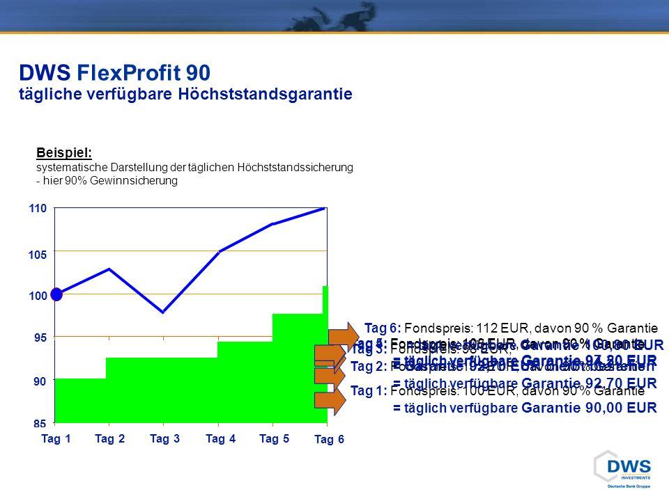 95 90 85 100 105 110 Tag 2 Tag 3 Tag 4 Tag 6 Tag 5 Tag 1 Tag 1: Fondspreis: 100 EUR, davon 90 % Garantie = täglich verfügbare Garantie 90,00 EUR Tag 2: Fondspreis: 103 EUR, davon 90 % Garantie = täglich verfügbare Garantie 92,70 EUR Tag 3: Fondspreis: 98 EUR, = Garantie 92,70 EUR bleibt bestehen Tag 4: Fondspreis: 105 EUR, davon 90 % Garantie = täglich verfügbare Garantie 94,50 EUR Tag 5: Fondspreis: 108 EUR, davon 90 % Garantie = täglich verfügbare Garantie 97,20 EUR Tag 6: Fondspreis: 112 EUR, davon 90 % Garantie = tägl.