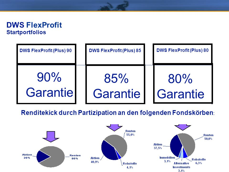 DWS FlexProfit Startportfolios 100 % DWS FlexProfit (Plus) 90 Cash min. 60% 100 % DWS FlexProfit (Plus) 85 Fondsportfolio max. 75% Cash min. 25% 100 %