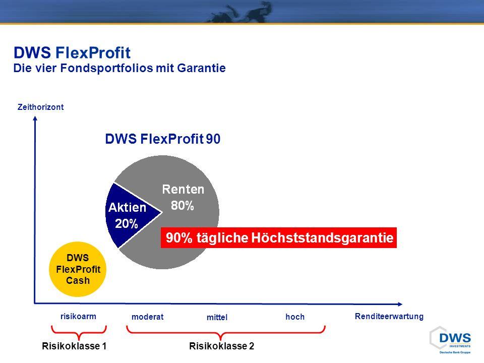 DWS FlexProfit Die vier Fondsportfolios mit Garantie Zeithorizont Renditeerwartung DWS FlexProfit Cash DWS FlexProfit 90 90% tägliche Höchststandsgarantie moderat mittel hoch risikoarm Risikoklasse 1 Risikoklasse 2