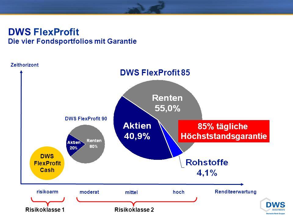 DWS FlexProfit Die vier Fondsportfolios mit Garantie Zeithorizont Renditeerwartung DWS FlexProfit Cash DWS FlexProfit 90 DWS FlexProfit 85 85% tägliche Höchststandsgarantie moderat mittel hoch risikoarm Risikoklasse 1 Risikoklasse 2