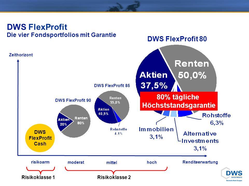 DWS FlexProfit Die vier Fondsportfolios mit Garantie Zeithorizont Renditeerwartung DWS FlexProfit Cash DWS FlexProfit 90 DWS FlexProfit 85 DWS FlexProfit 80 80% tägliche Höchststandsgarantie moderat mittel hoch risikoarm Risikoklasse 1 Risikoklasse 2