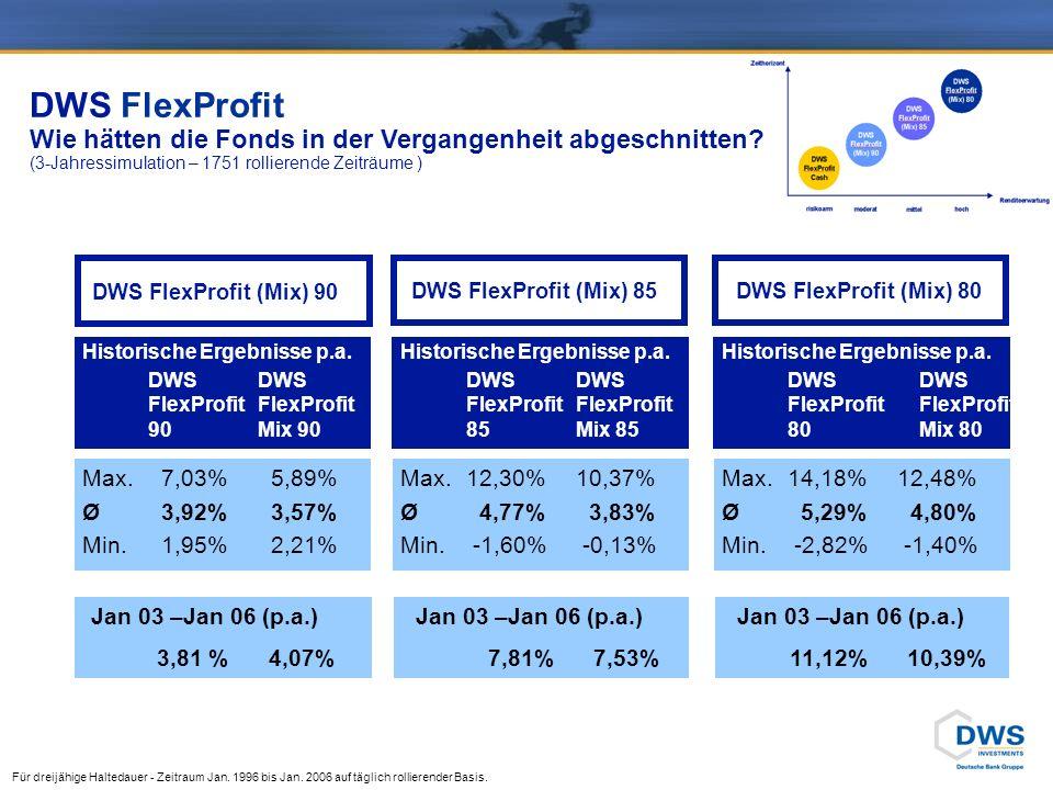 DWS FlexProfit Wie hätten die Fonds in der Vergangenheit abgeschnitten? (3-Jahressimulation – 1751 rollierende Zeiträume ) Für dreijähige Haltedauer -
