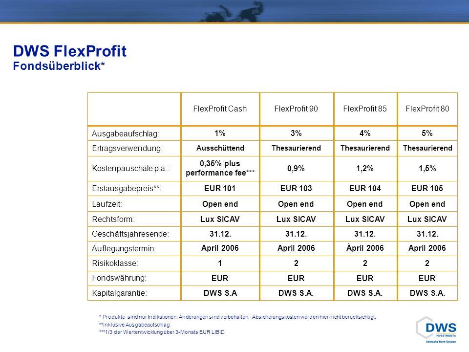DWS FlexProfit Fondsüberblick* EUR Fondswährung: 2221Risikoklasse: April 2006Àpril 2006April 2006 Auflegungstermin: 31.12. Geschäftsjahresende: Open e