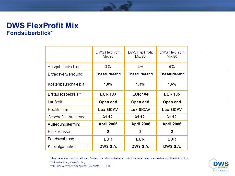 DWS FlexProfit Mix Fondsüberblick* EUR Fondswährung: 222Risikoklasse: April 2006 Auflegungstermin: 31.12. Geschäftsjahresende: Open end Laufzeit: Lux