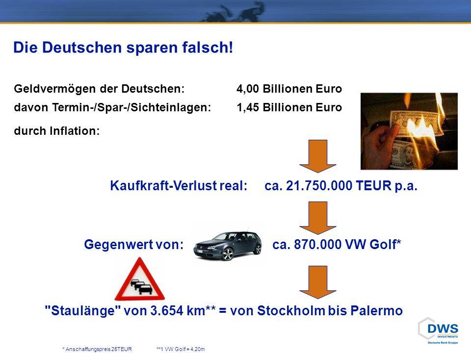 Geldvermögen der Deutschen: 4,00 Billionen Euro davon Termin-/Spar-/Sichteinlagen:1,45 Billionen Euro durch Inflation: * Anschaffungspreis 25TEUR**1 VW Golf = 4,20m Gegenwert von:ca.