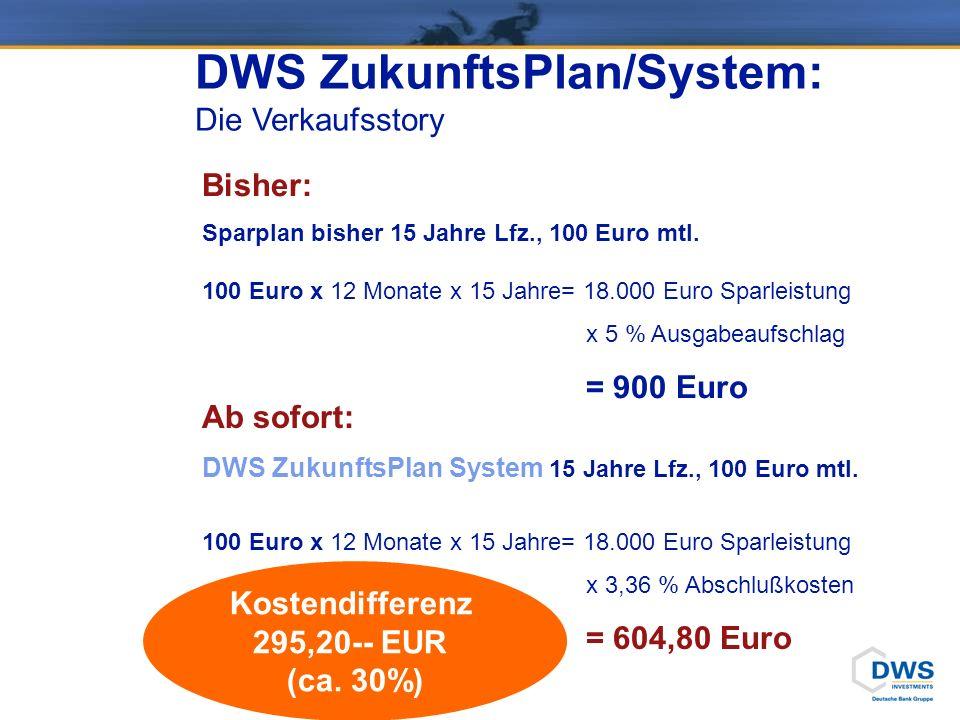 DWS ZukunftsPlan/System: Die Verkaufsstory Bisher: Sparplan bisher 15 Jahre Lfz., 100 Euro mtl. 100 Euro x 12 Monate x 15 Jahre= 18.000 Euro Sparleist