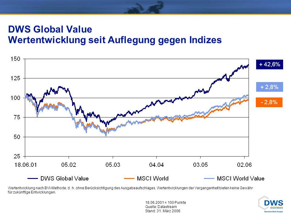 DWS Global Value Wertentwicklung seit Auflegung gegen Indizes + 42,6% + 2,8% 18.06.2001 = 100 Punkte Quelle: Datastream Stand: 31.