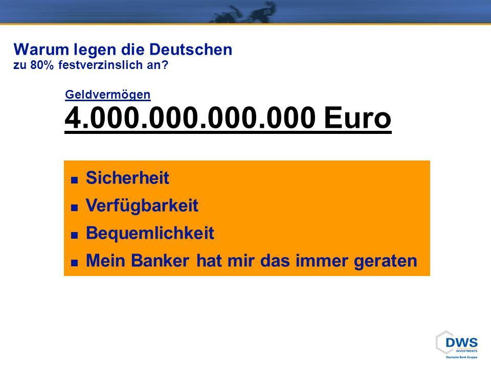 Warum legen die Deutschen zu 80% festverzinslich an? Geldvermögen 4.000.000.000.000 Euro Sicherheit Verfügbarkeit Bequemlichkeit Mein Banker hat mir d