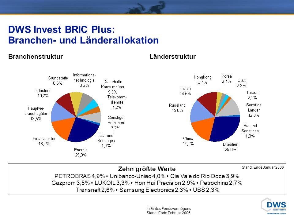 DWS Invest BRIC Plus: Branchen- und Länderallokation BranchenstrukturLänderstruktur Zehn größte Werte PETROBRAS 4,9% Unibanco-Uniao 4,0% Cia Vale do Rio Doce 3,9% Gazprom 3,5% LUKOIL 3,3% Hon Hai Precision 2,9% Petrochina 2,7% Transneft 2,6% Samsung Electronics 2,3% UBS 2,3% in % des Fondsvermögens Stand: Ende Februar 2006 Stand: Ende Januar 2006