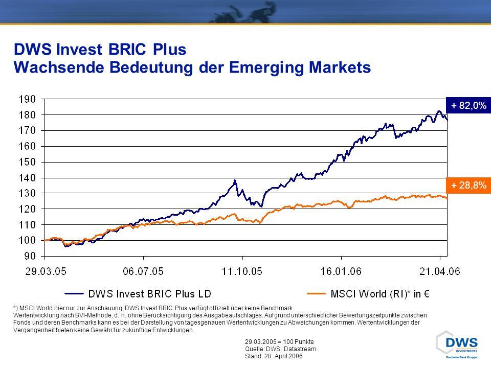 DWS Invest BRIC Plus Wachsende Bedeutung der Emerging Markets 29.03.2005 = 100 Punkte Quelle: DWS, Datastream Stand: 28. April 2006 + 82,0% + 28,8% *)