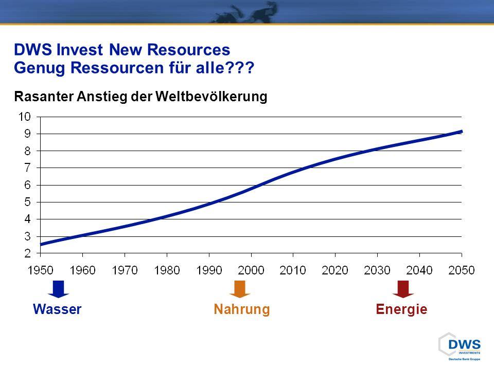 DWS Invest New Resources Genug Ressourcen für alle??? Rasanter Anstieg der Weltbevölkerung WasserNahrungEnergie