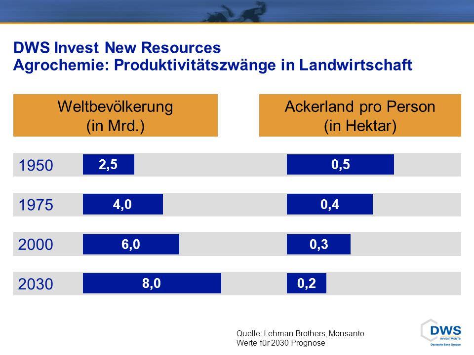 DWS Invest New Resources Agrochemie: Produktivitätszwänge in Landwirtschaft Weltbevölkerung (in Mrd.) Ackerland pro Person (in Hektar) 1950 1975 2000 2030 2,5 4,0 6,0 8,0 0,5 0,3 0,2 0,4 Quelle: Lehman Brothers, Monsanto Werte für 2030 Prognose