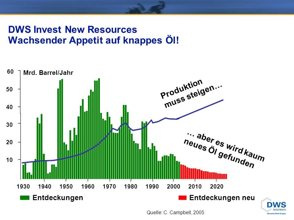 DWS Invest New Resources Wachsender Appetit auf knappes Öl! EntdeckungenEntdeckungen neu Quelle: C. Campbell, 2005 Mrd. Barrel/Jahr … aber es wird kau