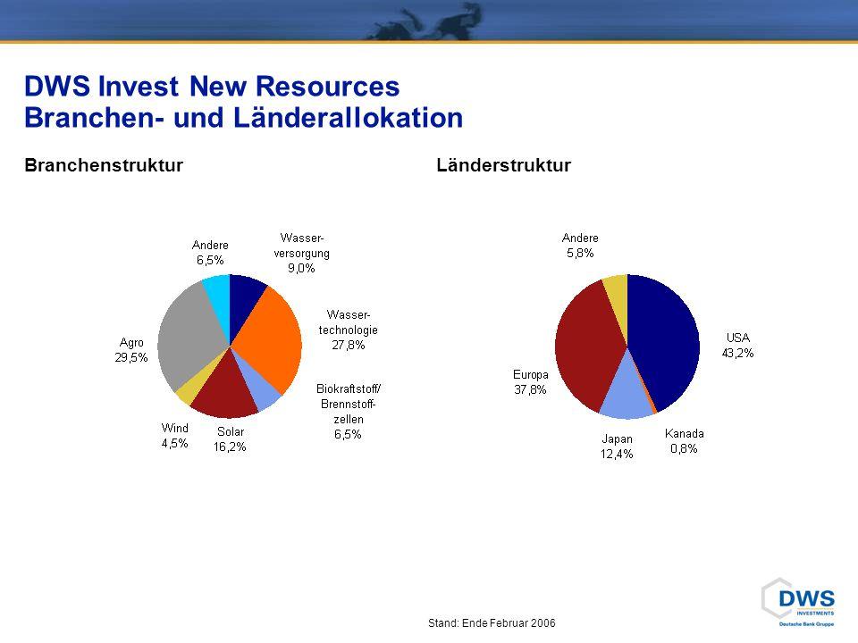 DWS Invest New Resources Branchen- und Länderallokation BranchenstrukturLänderstruktur Stand: Ende Februar 2006