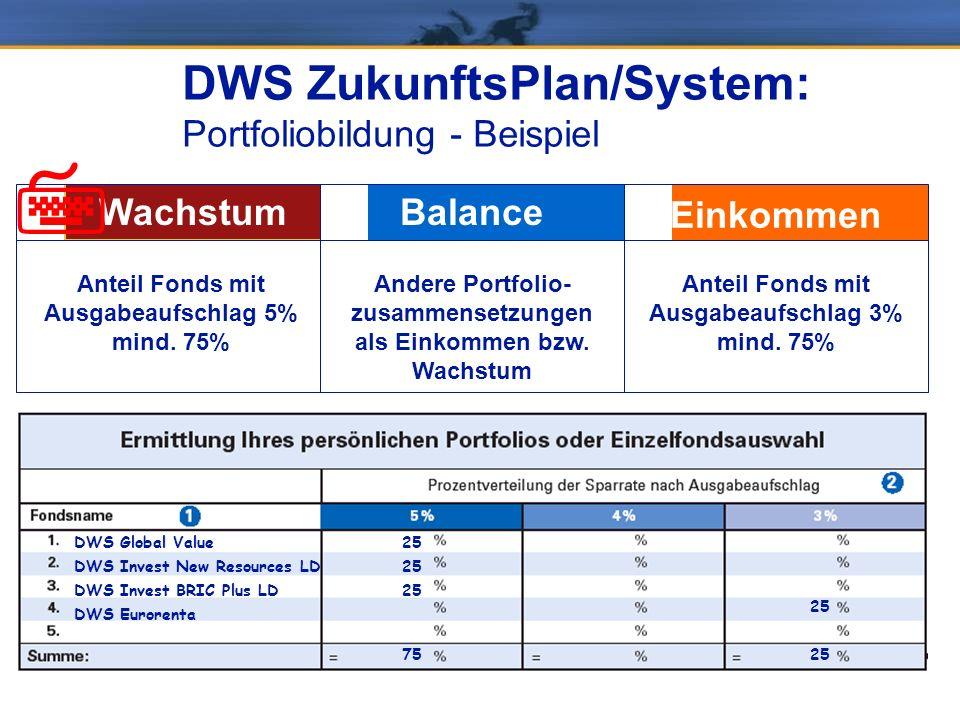 DWS ZukunftsPlan/System: Portfoliobildung - Beispiel Anteil Fonds mit Ausgabeaufschlag 3% mind. 75% Andere Portfolio- zusammensetzungen als Einkommen